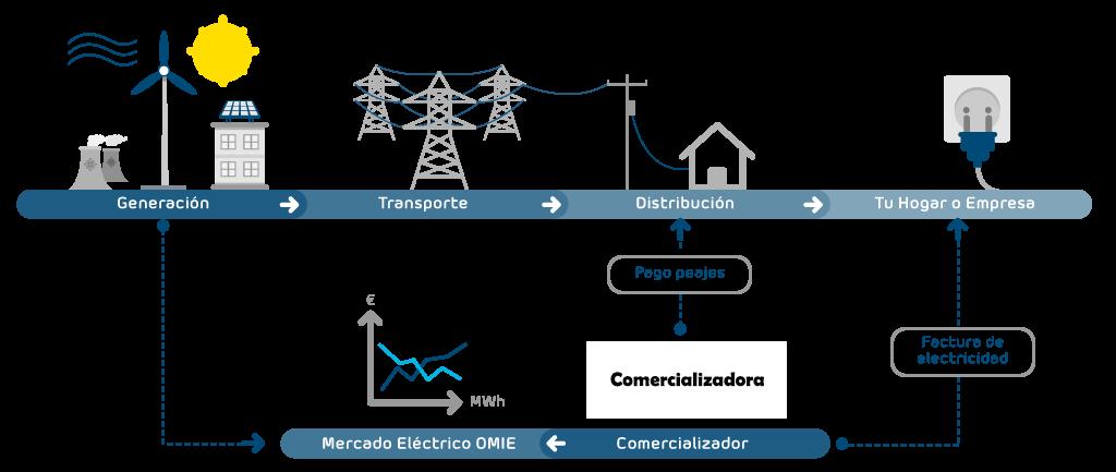 mercado-electrico-liberalizacion-sector-luz-explicacion